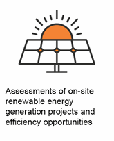 Assessments of on-site renewable energy generation projects and efficiency opportunities