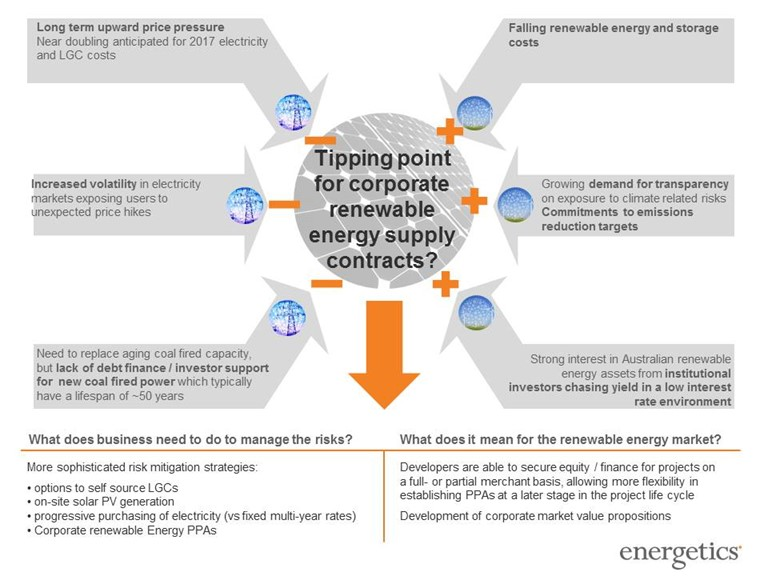 Looking To Hedge Energy Contracting Risks Consider A Corporate
