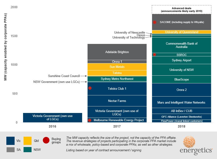 Corporate Renewable Ppa Deal Tracker Energetics