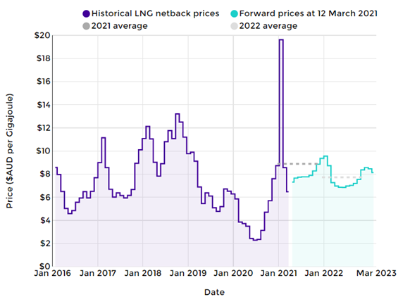 ACCC's LNG netback price series as at 12 March 2021
